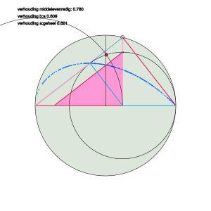 Middelevenredigheid, de gulden snede en Keplers driehoek